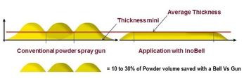 Uniform thickness = powder savings