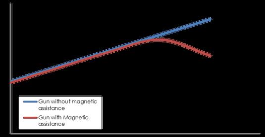 Mag-trigger benefit