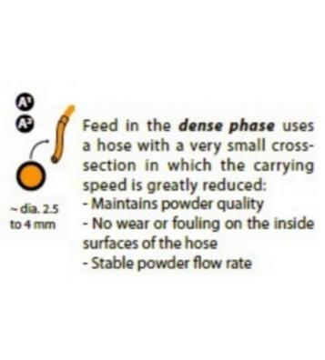 (3) Dense phase benefits