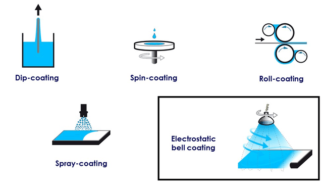 Process for SOLGEL Applications