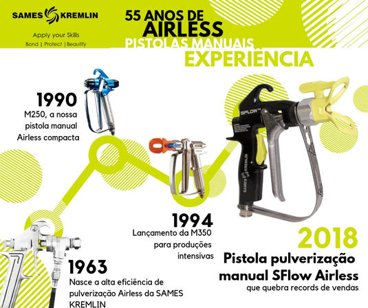 [SK HQ EN] Airless® milestones.jpg Airless® history No