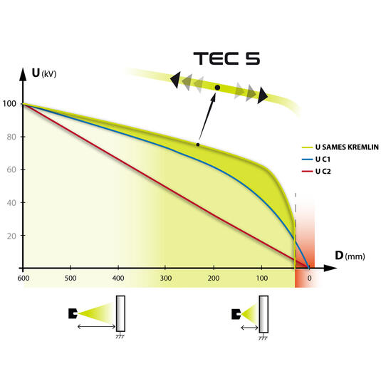 SAMES KREMLIN TEC5 技术 (总能量控制)