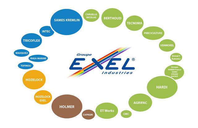 EXEL Industries group