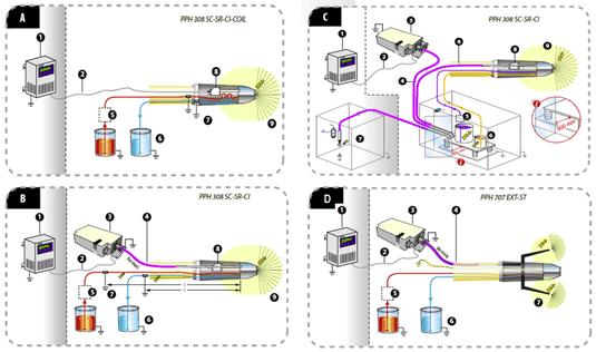 Choisir l'antenne peinture électrostatique adaptée