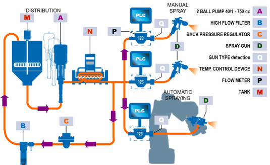 Регулируемая система подачи материалов под средним давлением