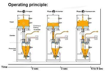 Pulverversorgung über große Entfernung (LDPS)