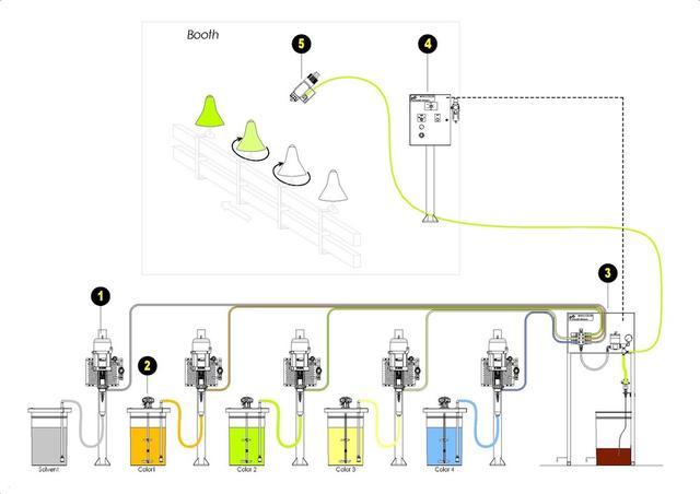 Man-U-Color Airmix Medium Pressure System