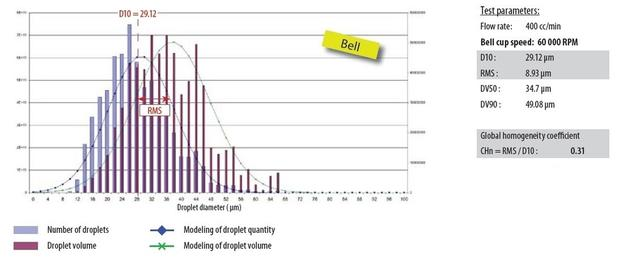Better droplet dispersion with Bell