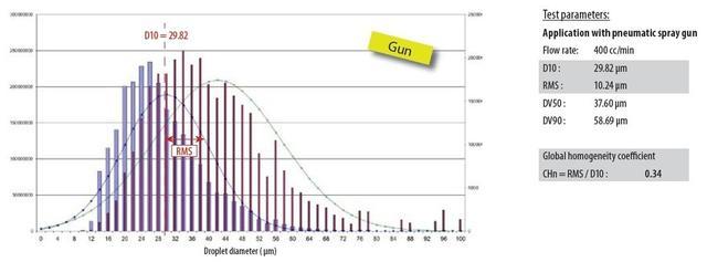 Dispersion des gouttelettes en nombre et volume. Le diamètre moyen D10 est d'environ 29µm pour le pistolet dans ces conditions