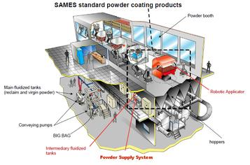 Smart Powder Solutions