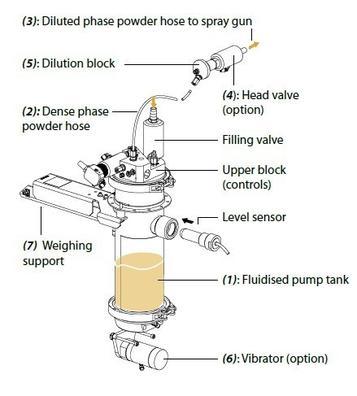 (2) Conception modulaire et compacte