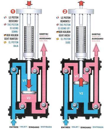 Quattro pump