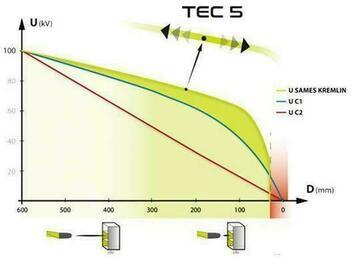 Tecnologia inovadora TEC5 (Transfer Electronic Control/Controlo Electrónico Transferência)