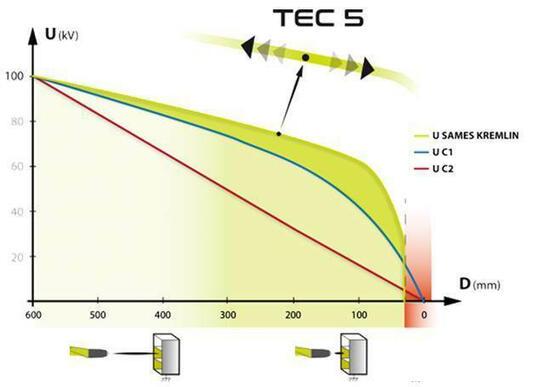 Tecnologia TEC5 da  SAMES KREMLIN (Transfer Electronic Control)