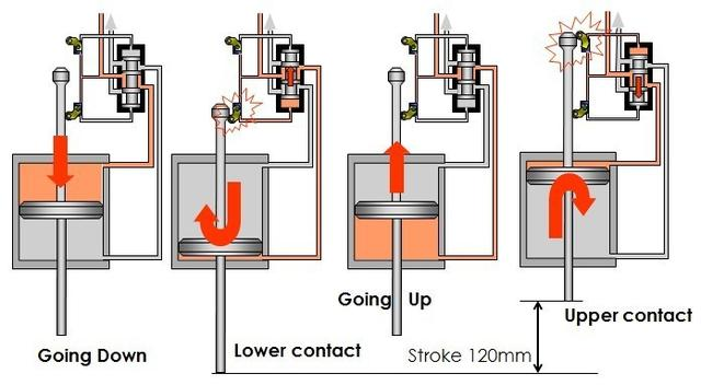 AIR MOTOR WORKING PRINCIPLE